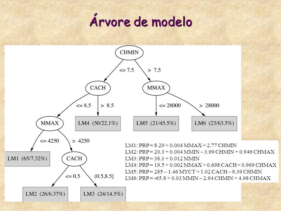 Árvore de modelo LM1: PRP = 8.29 + 0.004 MMAX + 2.77 CHMIN