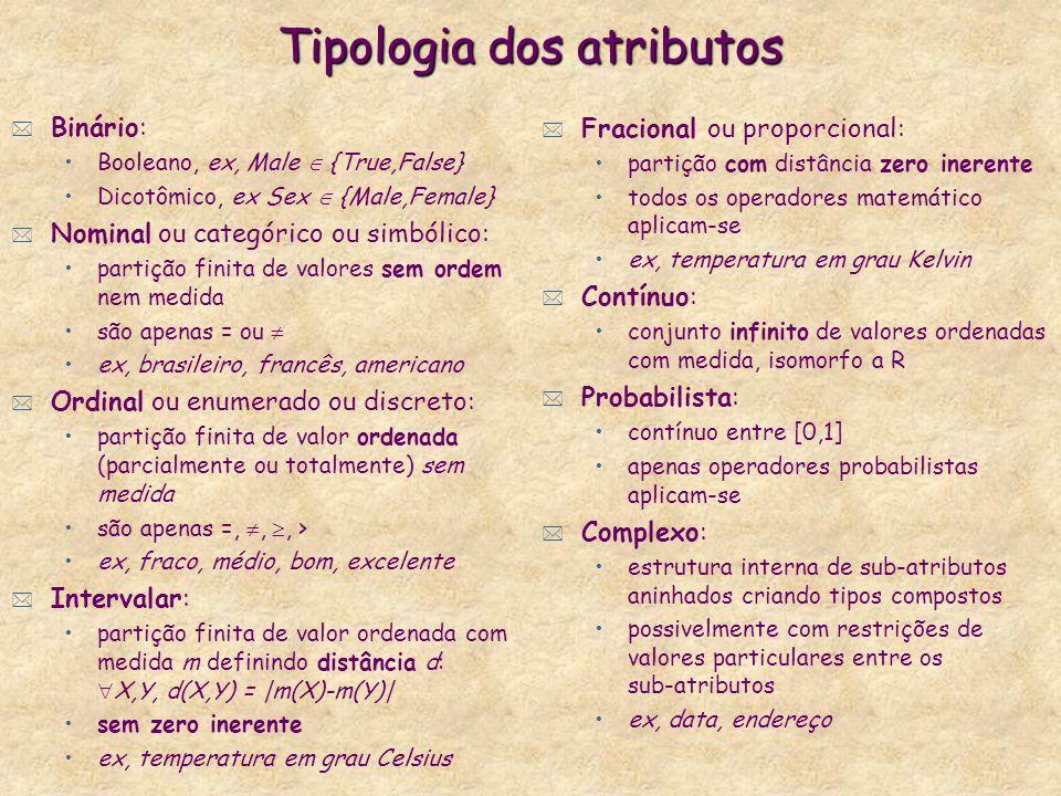 Tipologia dos atributos