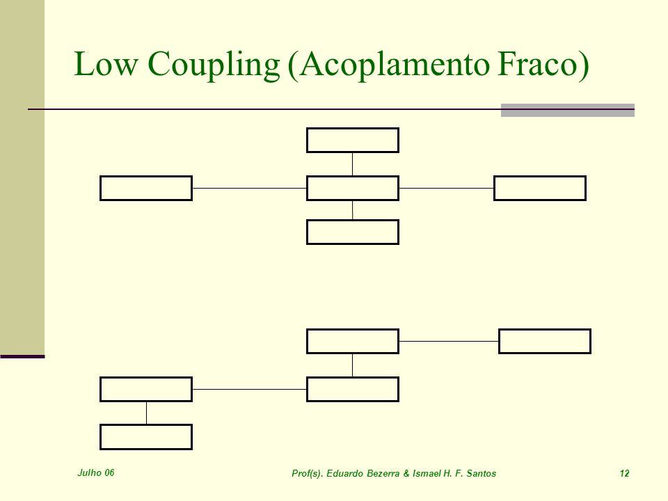 Low Coupling (Acoplamento Fraco)