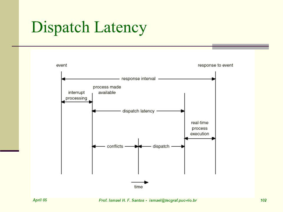 Dispatch Latency April 05