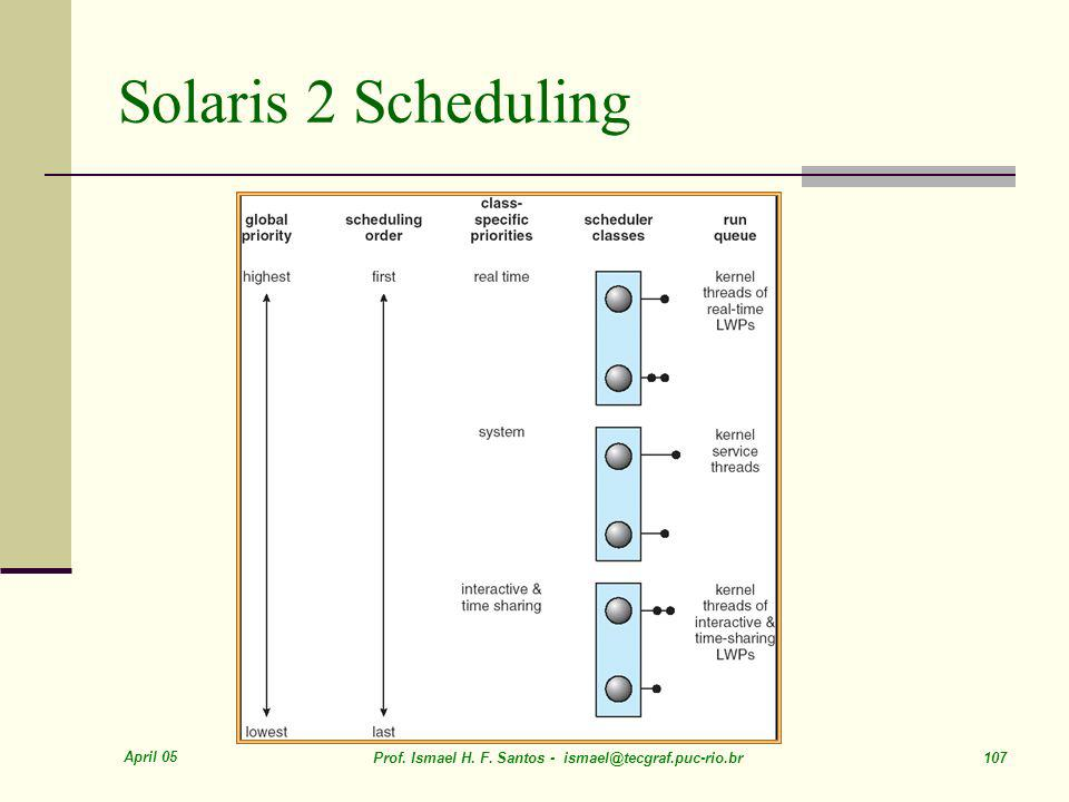Solaris 2 Scheduling April 05