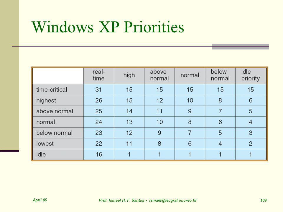 Windows XP Priorities April 05