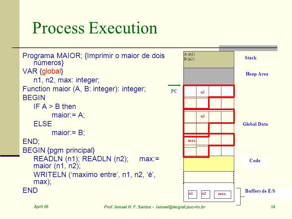 Process Execution Programa MAIOR; {Imprimir o maior de dois números}