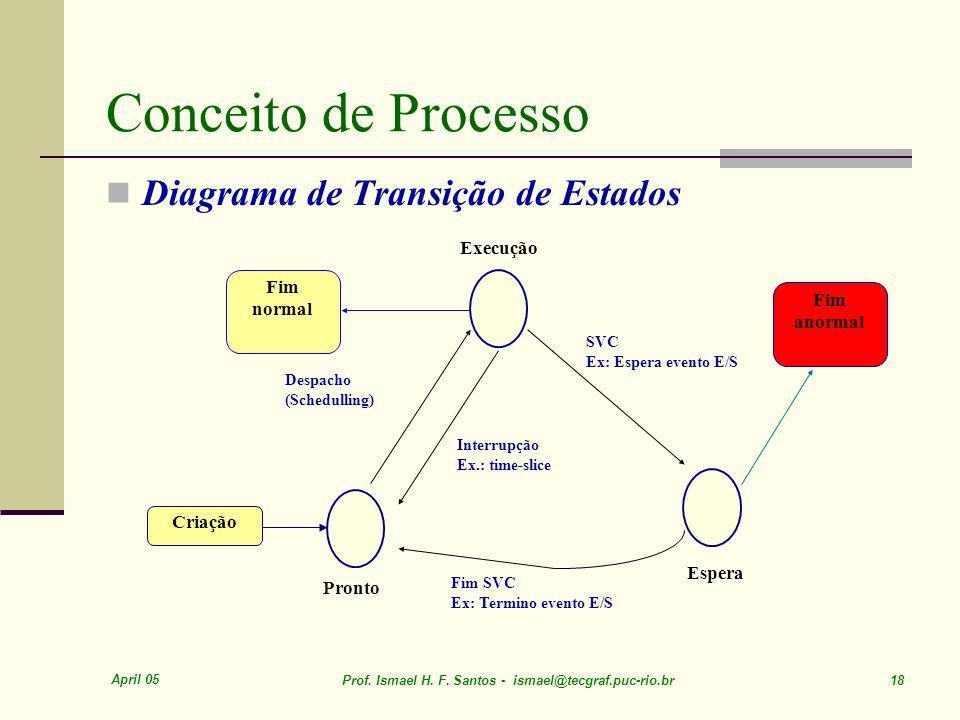 Conceito de Processo Diagrama de Transição de Estados Execução Fim