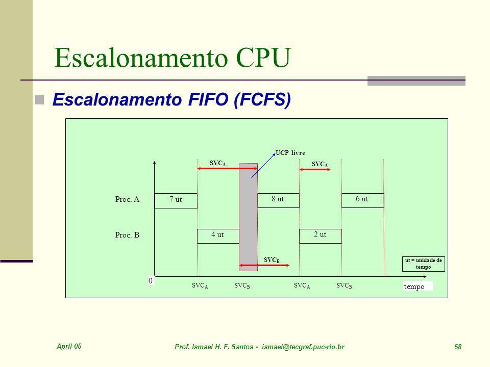 Escalonamento CPU Escalonamento FIFO (FCFS) Proc. A 7 ut 8 ut 6 ut
