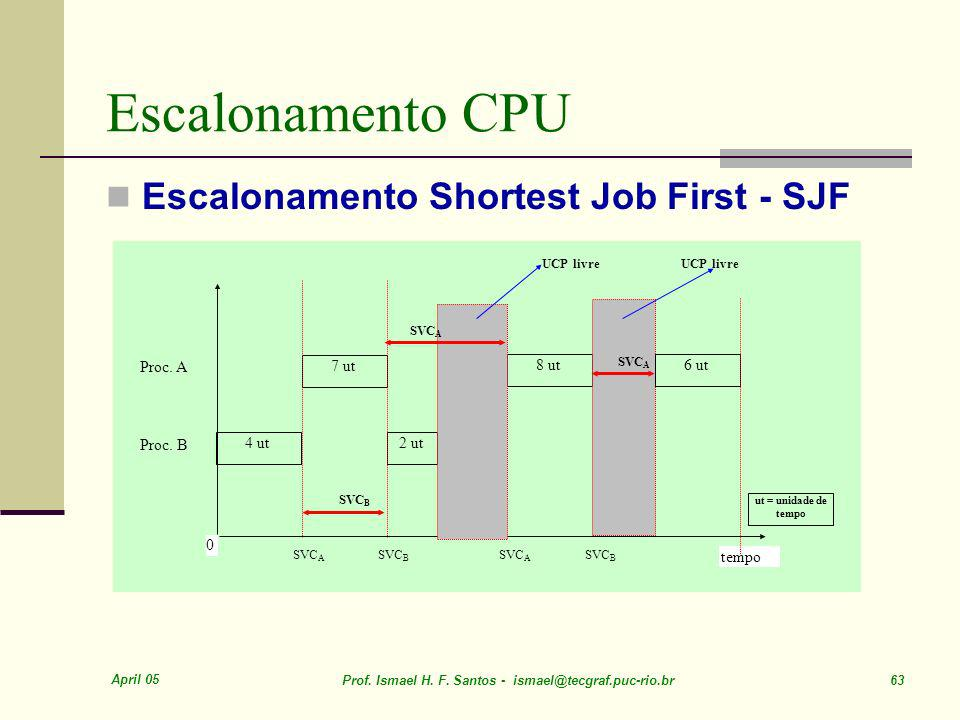 Escalonamento CPU Escalonamento Shortest Job First - SJF 7 ut 4 ut