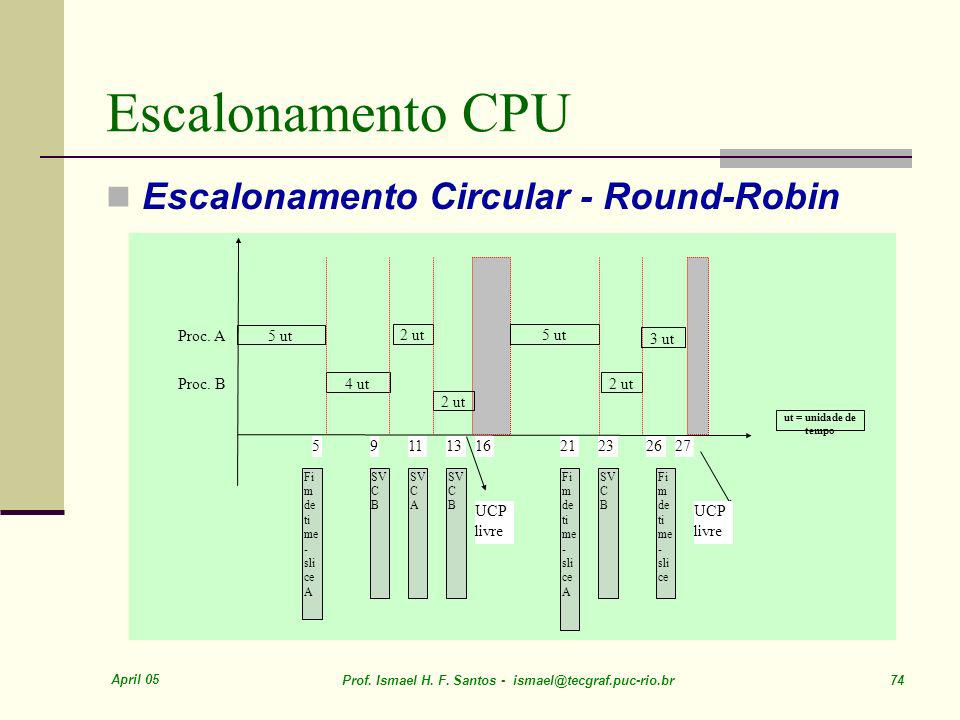 Escalonamento CPU Escalonamento Circular - Round-Robin 5 ut 4 ut