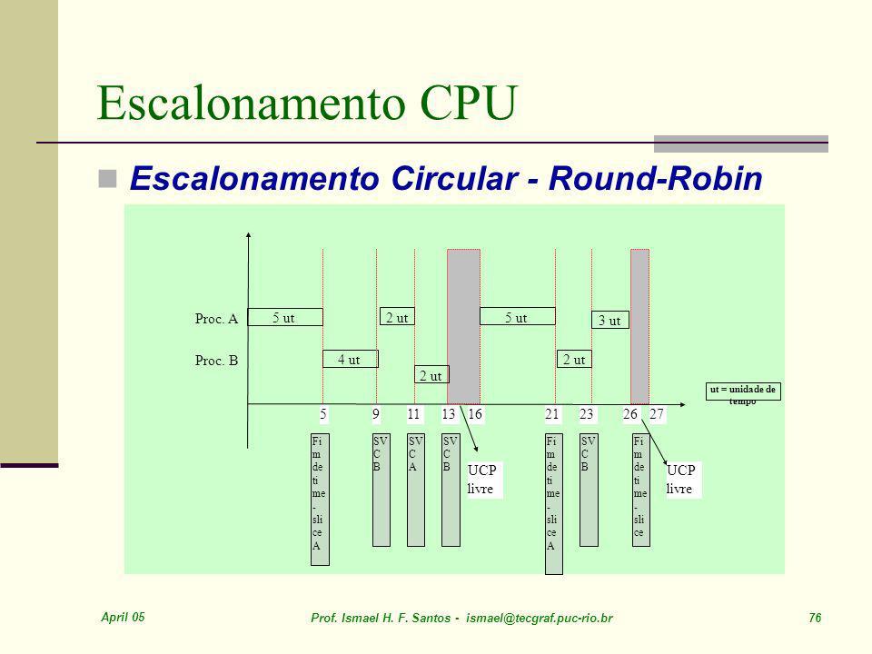 Escalonamento CPU Escalonamento Circular - Round-Robin Proc. A 5 ut