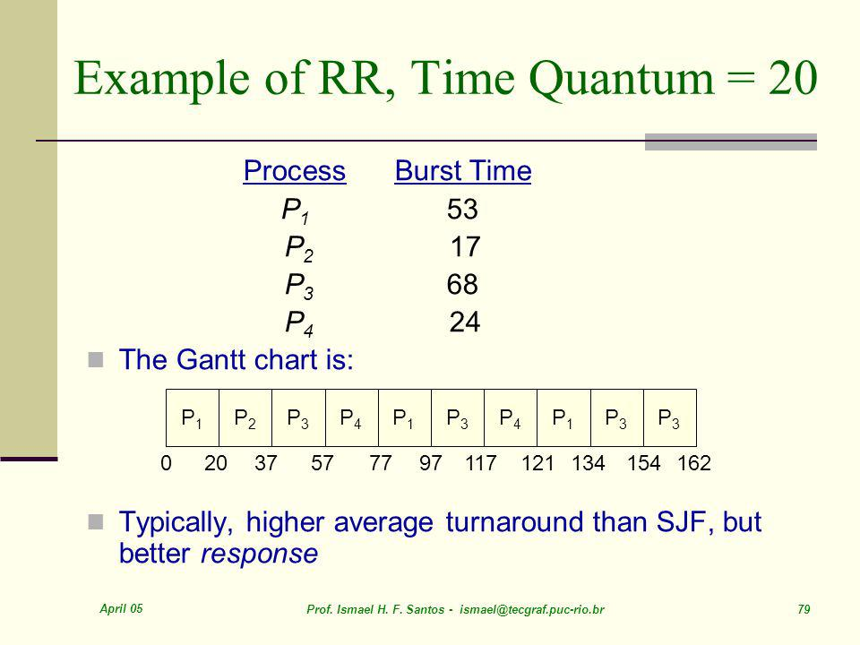Example of RR, Time Quantum = 20