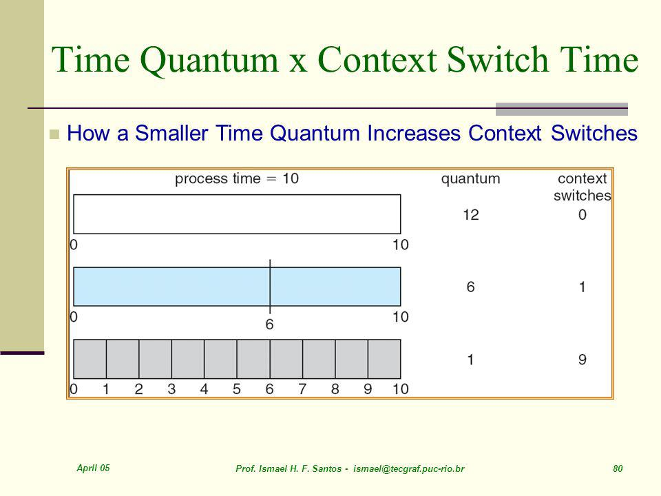 Time Quantum x Context Switch Time