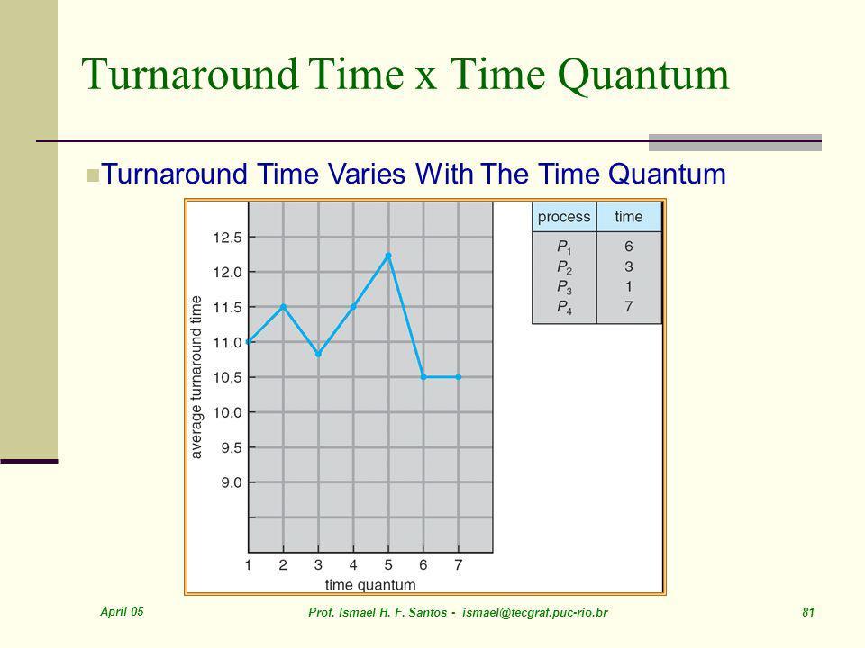 Turnaround Time x Time Quantum