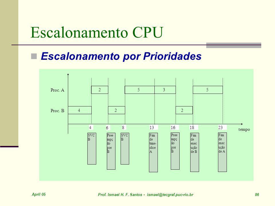 Escalonamento CPU Escalonamento por Prioridades 4 8 13 16 18 23 tempo