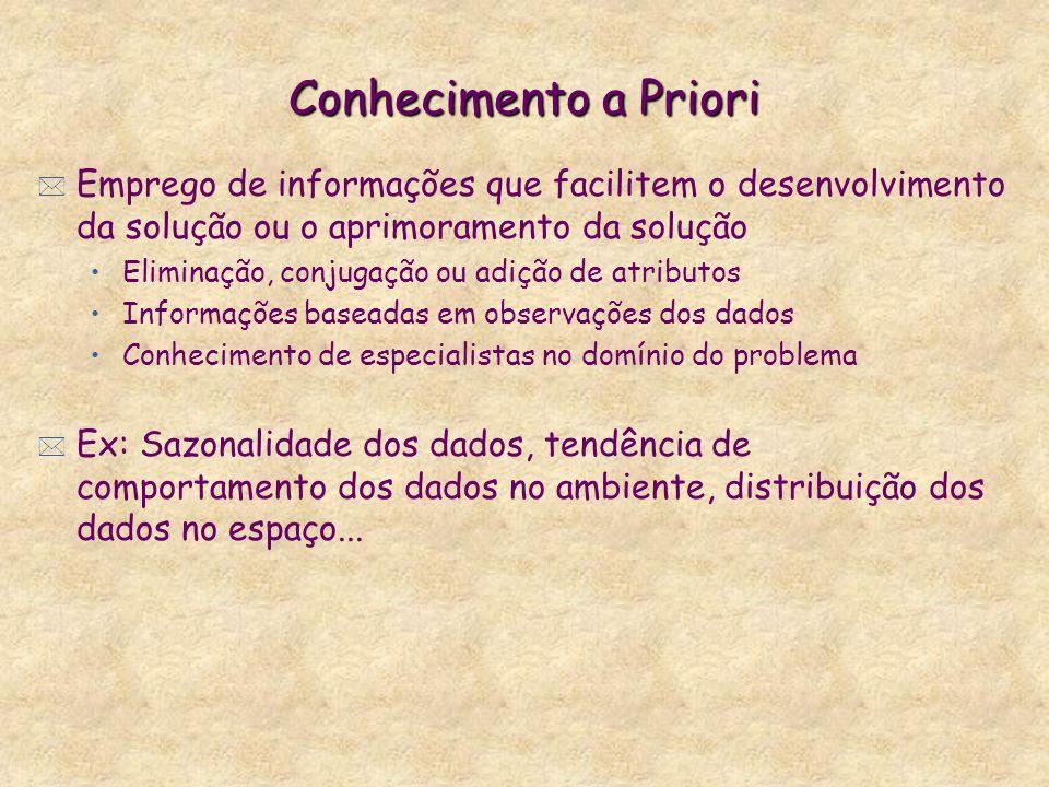 Conhecimento a Priori Emprego de informações que facilitem o desenvolvimento da solução ou o aprimoramento da solução.