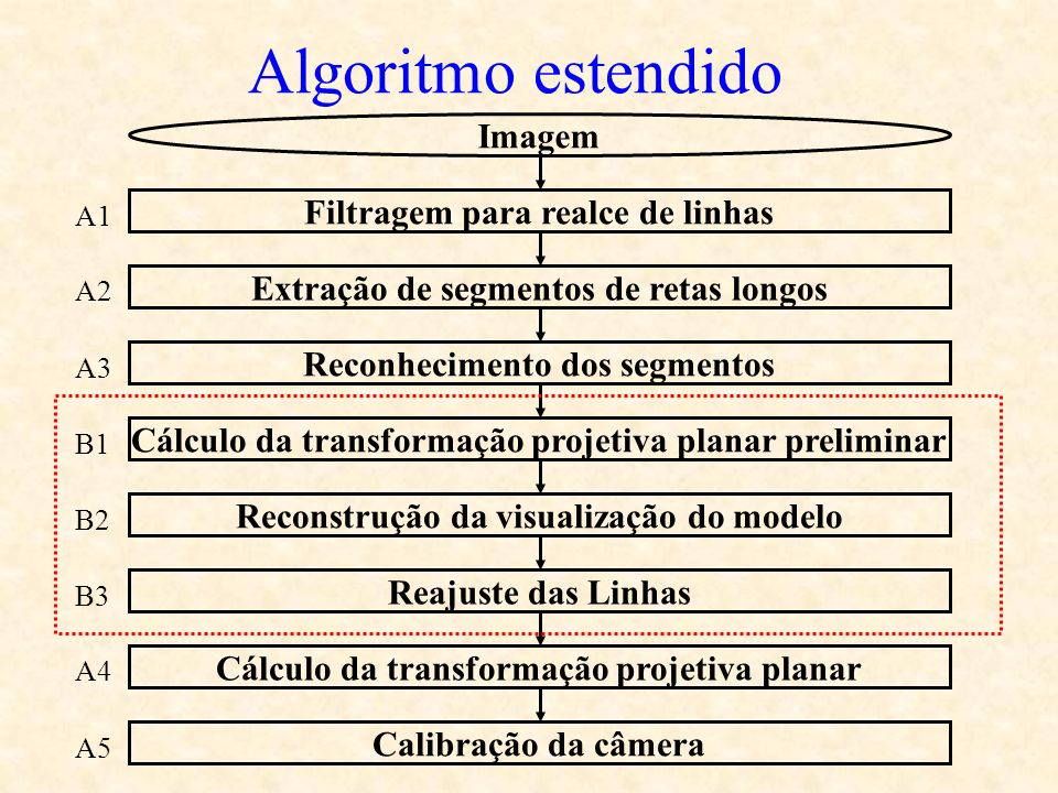 Algoritmo estendido Imagem Filtragem para realce de linhas