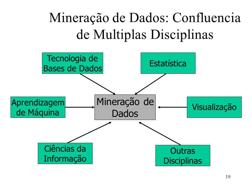 Mineração de Dados: Confluencia de Multiplas Disciplinas