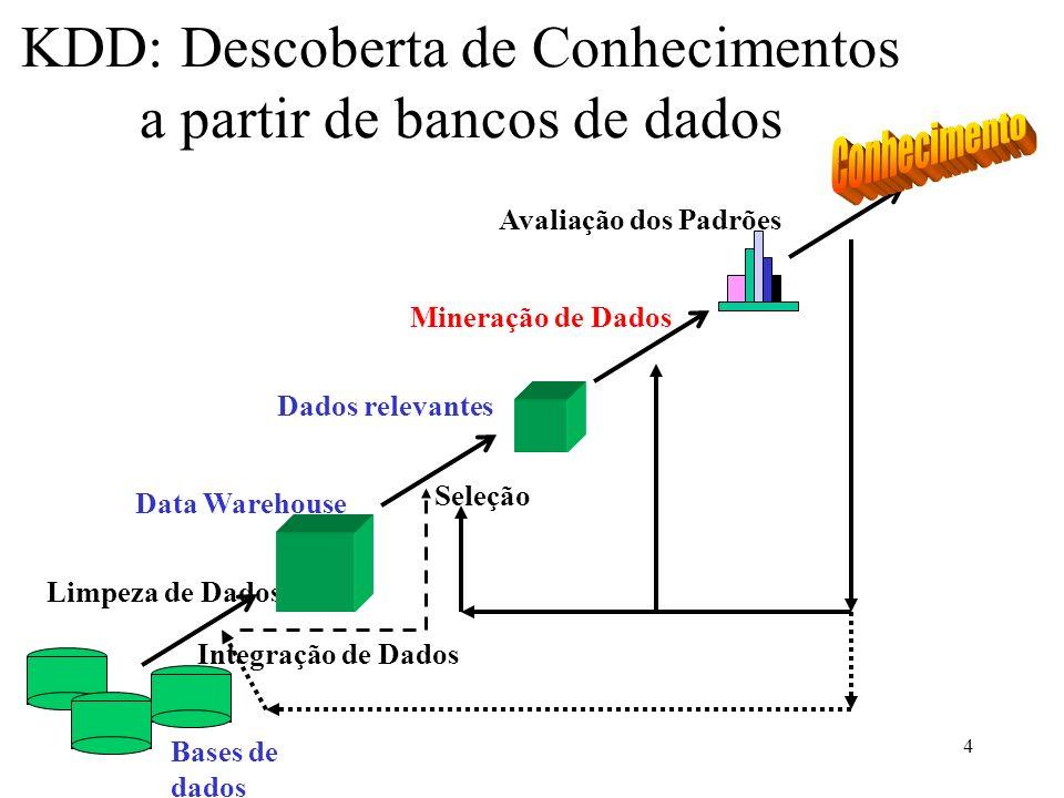 KDD: Descoberta de Conhecimentos a partir de bancos de dados