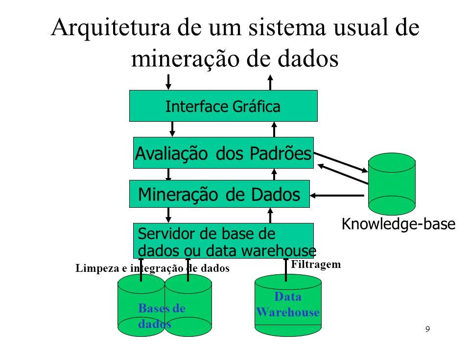 Arquitetura de um sistema usual de mineração de dados