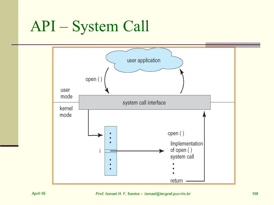 API – System Call April 05. Prof. Ismael H. F.
