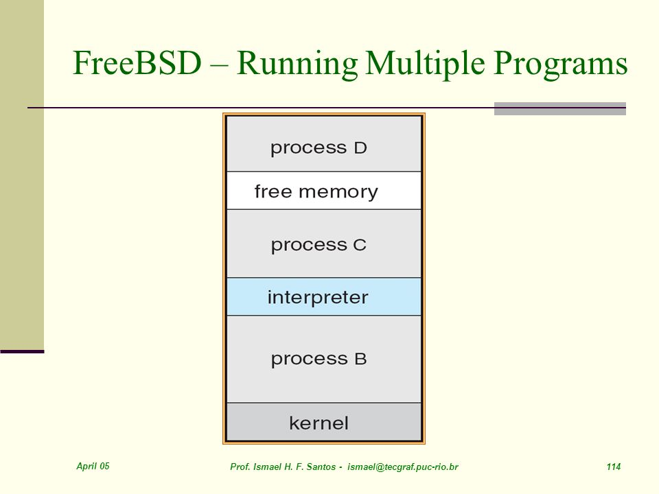 FreeBSD – Running Multiple Programs