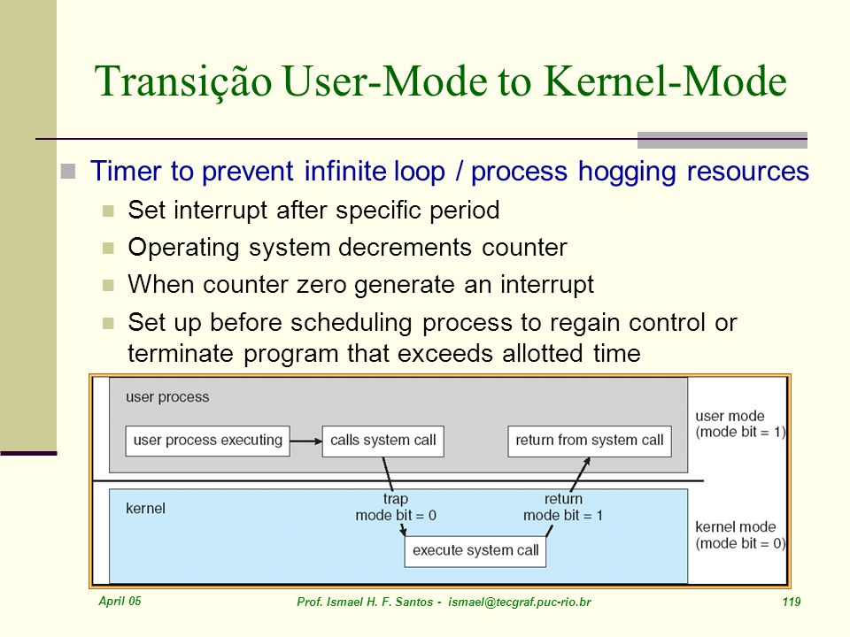 Transição User-Mode to Kernel-Mode