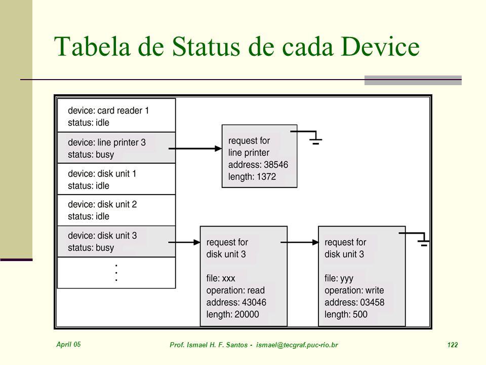 Tabela de Status de cada Device