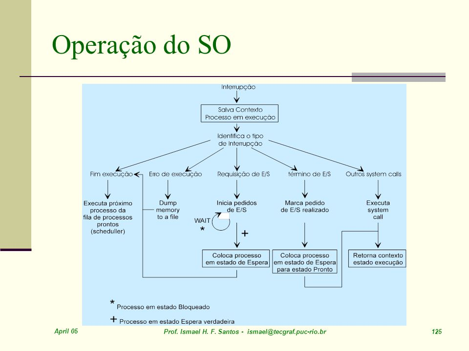 Operação do SO April 05. Prof. Ismael H. F.