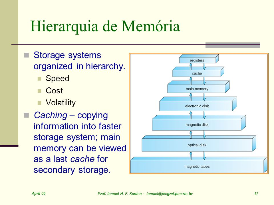 Hierarquia de Memória Storage systems organized in hierarchy.