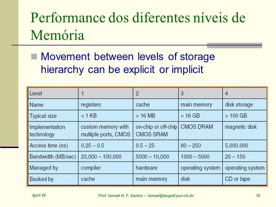 Performance dos diferentes níveis de Memória