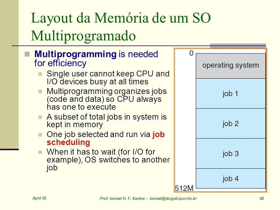 Layout da Memória de um SO Multiprogramado