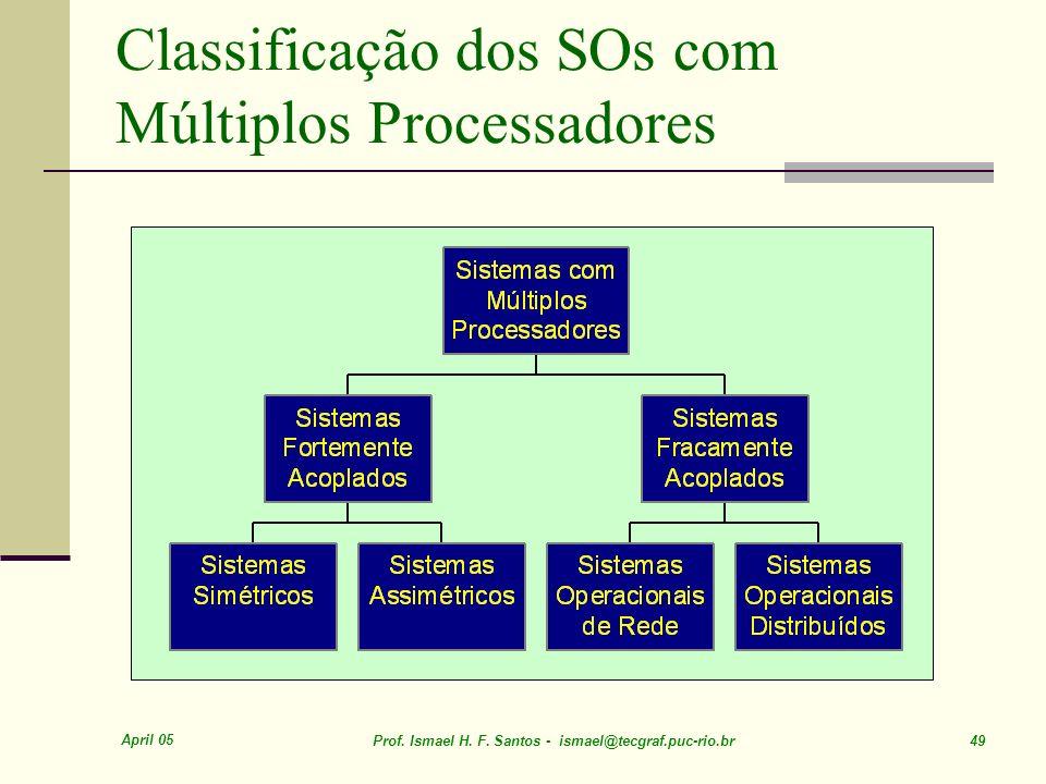 Classificação dos SOs com Múltiplos Processadores