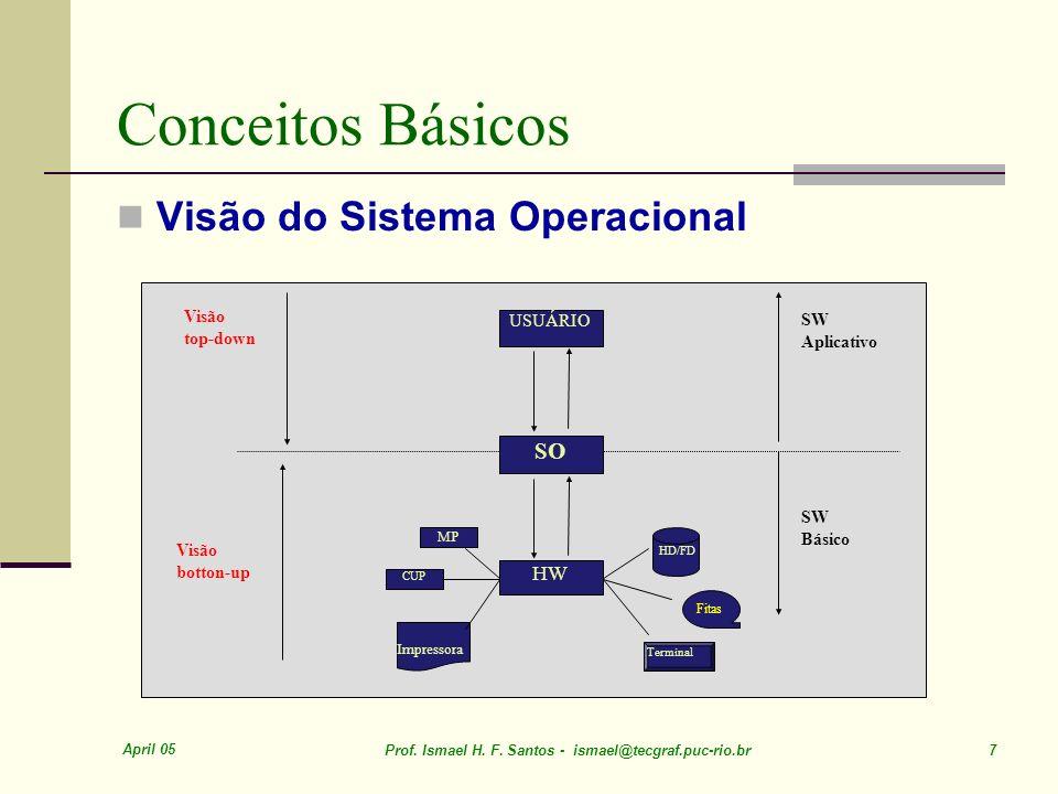 Conceitos Básicos Visão do Sistema Operacional SO HW USUÁRIO SW