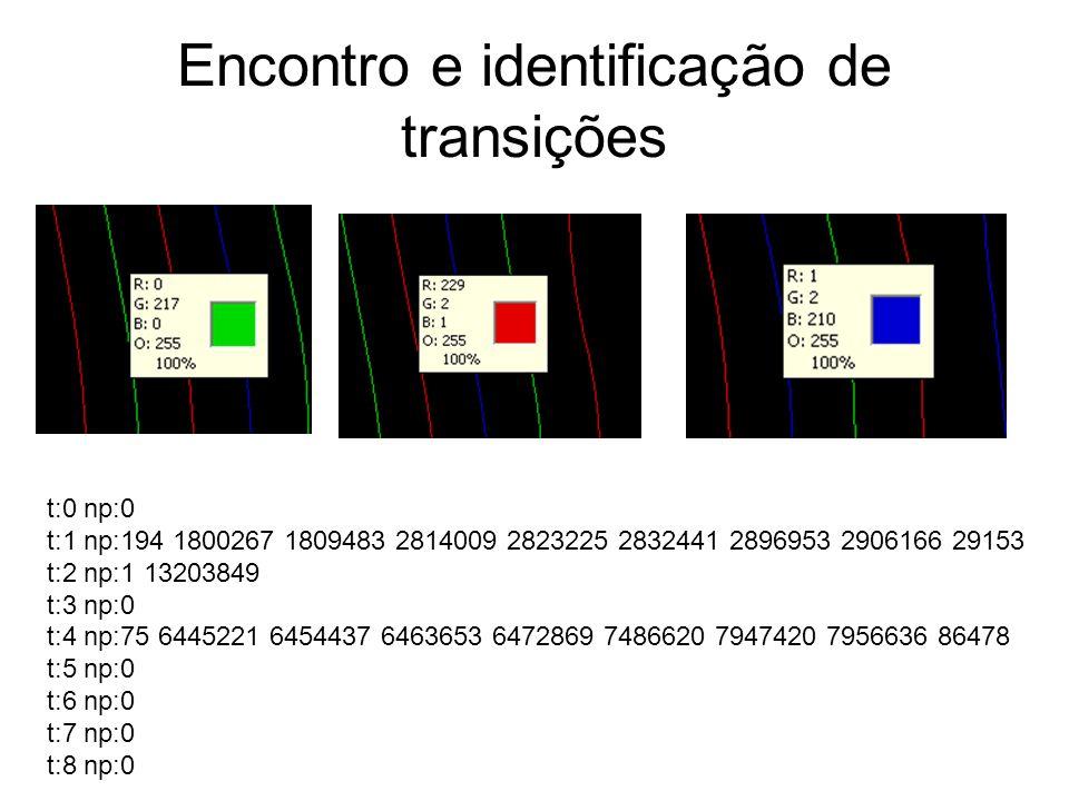 Encontro e identificação de transições