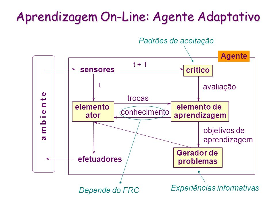 Aprendizagem On-Line: Agente Adaptativo