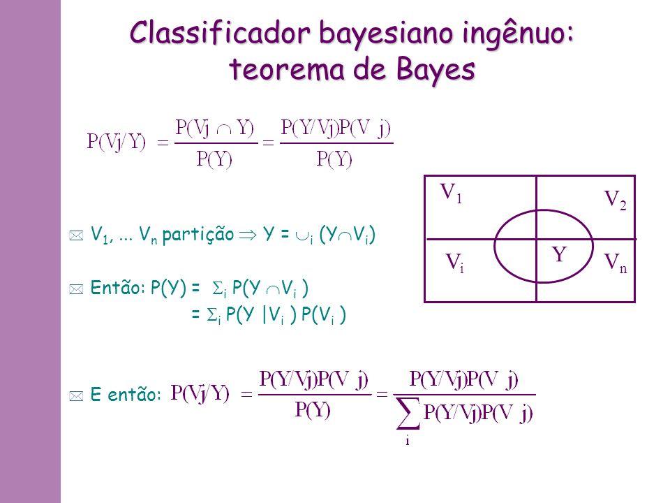 Classificador bayesiano ingênuo: teorema de Bayes