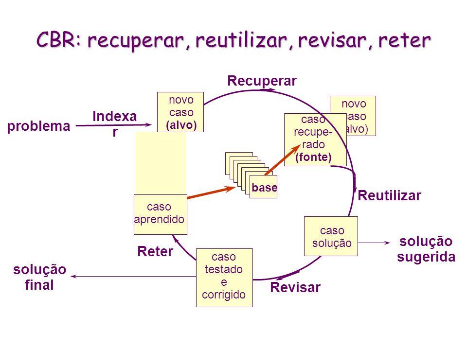 CBR: recuperar, reutilizar, revisar, reter