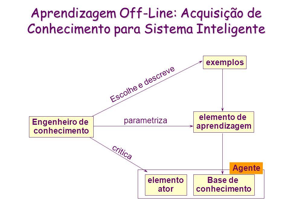 Aprendizagem Off-Line: Acquisição de Conhecimento para Sistema Inteligente