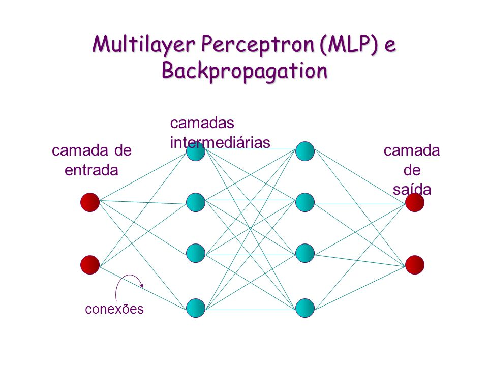 Multilayer Perceptron (MLP) e Backpropagation