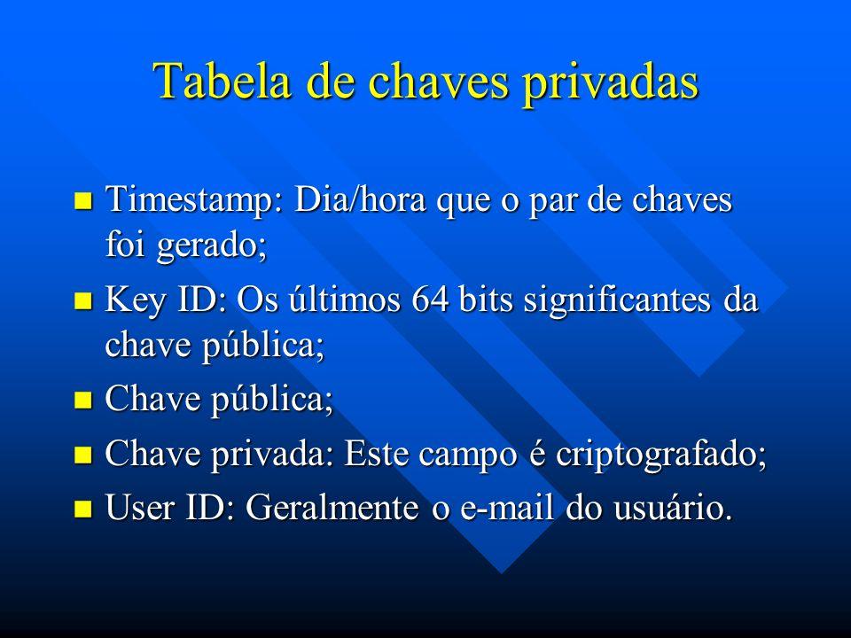 Tabela de chaves privadas