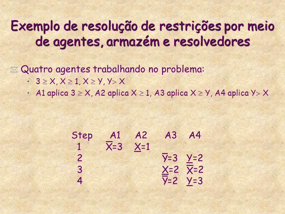 Exemplo de resolução de restrições por meio de agentes, armazém e resolvedores