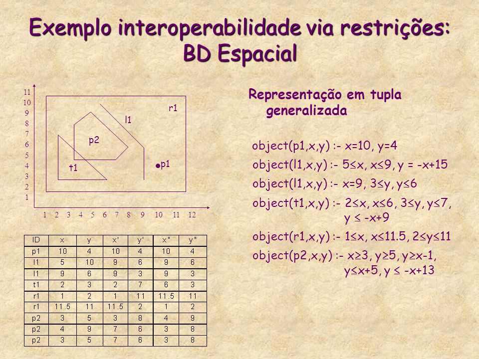 Exemplo interoperabilidade via restrições: BD Espacial
