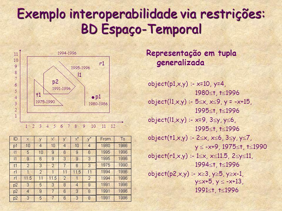 Exemplo interoperabilidade via restrições: BD Espaço-Temporal