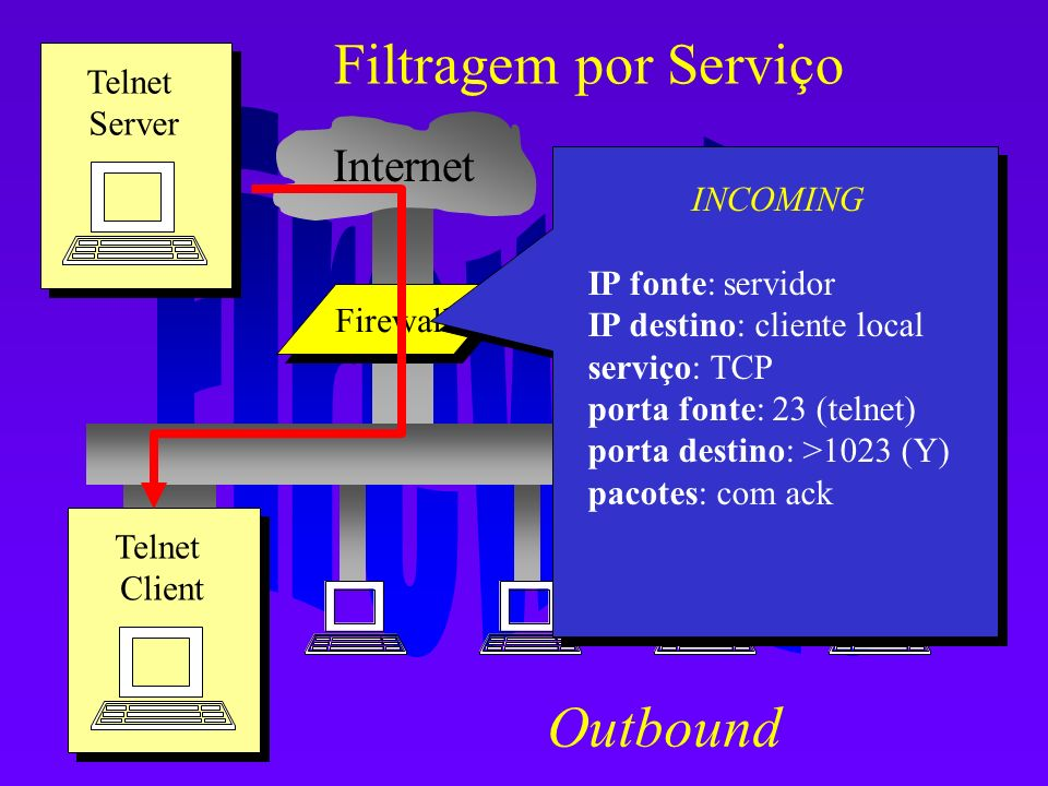 Filtragem por Serviço Outbound Internet Telnet Server INCOMING