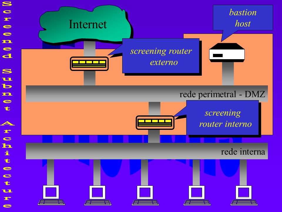 Screened Subnet Architecture