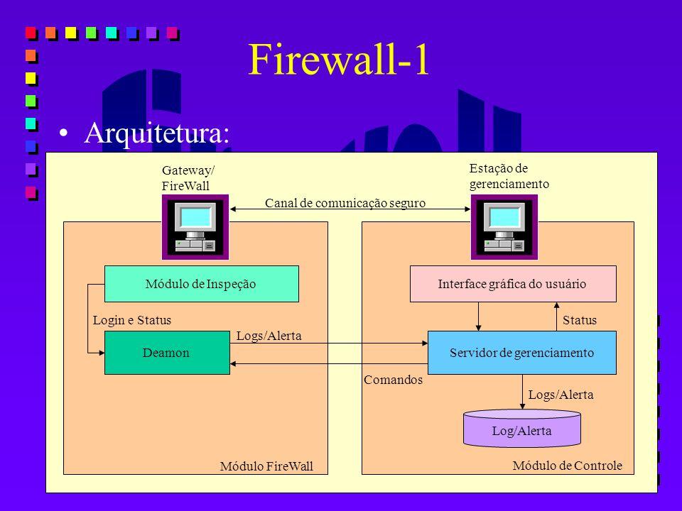 Firewall-1 Arquitetura: Módulo de Inspeção Deamon