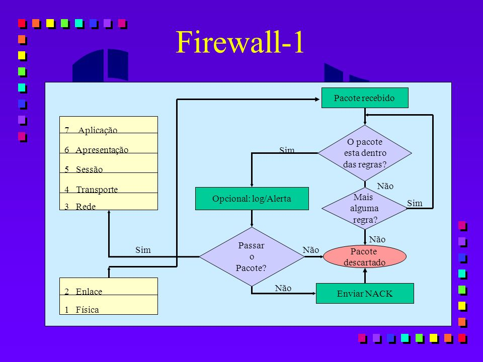 Firewall-1 Pacote recebido 7 Aplicação O pacote esta dentro