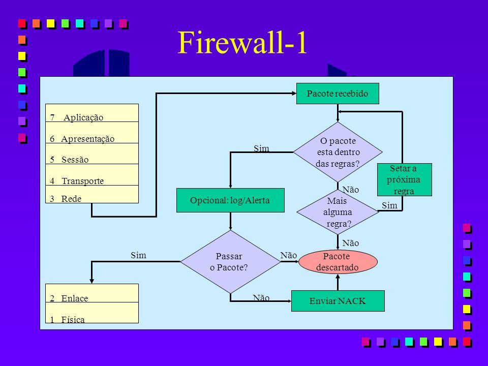 Firewall-1 Pacote recebido 7 Aplicação O pacote 6 Apresentação
