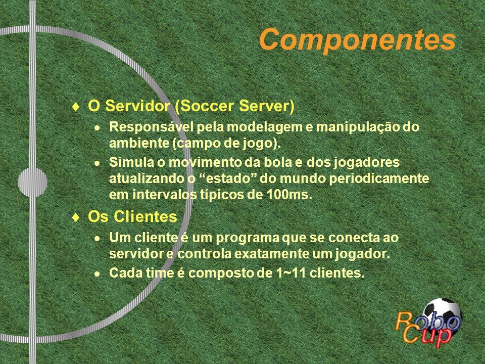 Componentes O Servidor (Soccer Server) Os Clientes
