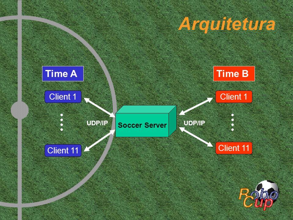 Arquitetura Client 1 Client 11 Time A Time B UDP/IP Soccer Server