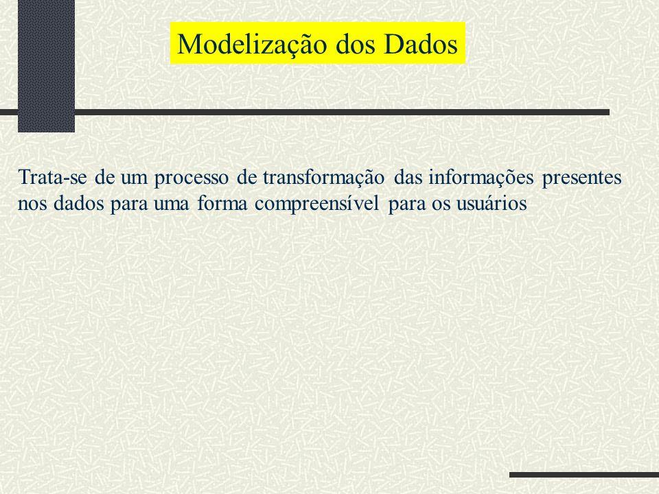 Modelização dos Dados Trata-se de um processo de transformação das informações presentes nos dados para uma forma compreensível para os usuários.