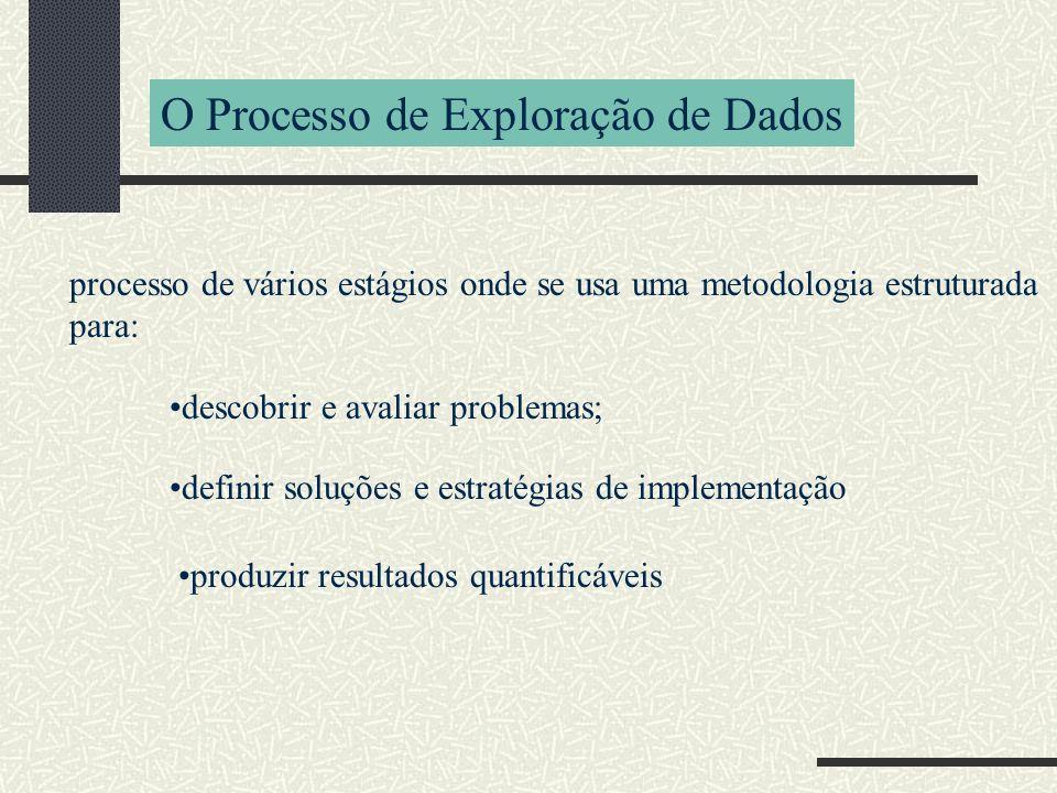 O Processo de Exploração de Dados